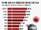 한국 80점, 이탈리아 95점…코로나19 '엄격성' 점수 뭐길래