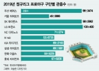 """오늘 TV보며 치맥할 프로야구 개막…""""수조원대 경제효과 시작"""""""