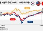 """한국도 미국도 중국도 """"기술주 산 사람이 승리"""""""