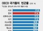 OECD 빈곤율 2위 오명 한국… 코로나19 경제위기로 악화되나
