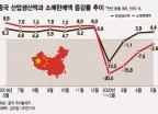 中경제 거의 정상으로 돌아왔지만…돈 안쓰는 중국인들
