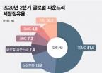 파운드리시장 파고드는 中 SMIC…IPO로 TSMC·삼성전자 추격