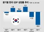 한국경제 3분기에 과연 반등할 수 있을까?