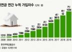"""""""주택연금 월평균 102만원"""" 그래도 가입 꺼리는 이유는"""
