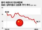 """美의 中제재, 화웨이 다음 타깃 SMIC…""""아예 싹을 자른다"""""""