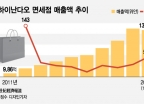 한국→중국 면세점으로…中내국인 면세품 구매한도 1700만원 상향 효과