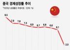 중국의 새로운 '쌍순환' 전략…내순환으로 외순환의 한계 극복