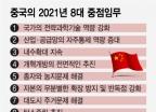 중국의 2021년 경제정책 키워드 3가지