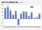 코스피 8조·코스닥 3412억 팔아치운 '무책임한 연기금'