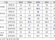 韓, 3D프린트·IoT '선두'…빅데이터·AI·클라우드 10위권 밖