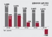 """[단독]금호타이어 청산가치가 2배 이상 높아…""""구조조정 5년간 제한"""""""