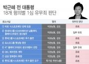 [전문] 박근혜 前대통령 1심 선고