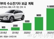 [단독]현대차, 내년 수소전기차 3000대 목표…토요타 잡는다