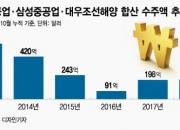 한국 조선에 서광…세계 1위 탈환 유력