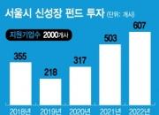 [단독] '경제올인' 서울시, 2022년까지 신성장기업육성펀드 1.2조 투자