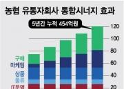 [단독]농협 유통 자회사 5개, 내년 2월까지 합친다