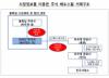증선위, 홍콩소재 자산운용역 '시장질서 교란행위'로 과징금 5억 부과