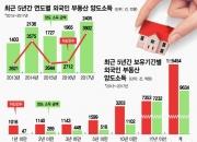 [단독]외국인, 한국 부동산 되팔아 5년간 1조 챙겼다