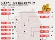 [단독]집값 뛴 '강남3구+마용성' 건보료 인상 '체감' 더크다