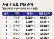 [단독]강남구 1.3만세대는 건보료 평균 7만원 감소