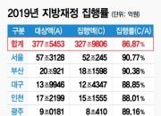 [단독]목표 못 맞춘 지방재정…작년 2% 성장 '적신호'