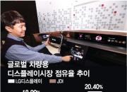 [단독]LG디스플레이, '차량용 디스플레이' 日 제치고 세계 1위