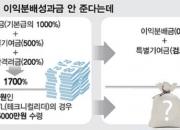 [단독]SK하이닉스, 지난해 1700% 줬던 성과급 안준다…왜?