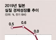 日기업 도산 11년 만에 증가…흔들리는 아베노믹스