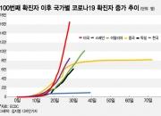 한국·중국 모델 벗어난 미국, 코로나19 예측도 못한다