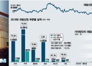 주가 2주만에 60% 올랐다, 대림산업 둘러싼 소문들