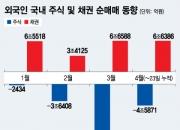 외국인 4개월째 한국 주식 순매도해도 환율 안정된 이유