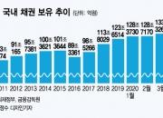 주식은 던지더니 외국인 '한국채권' 사랑, 140조 역대급 BUY
