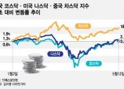 """""""코·나·차스닥 가즈아~"""" 기술주 상승에 불 지핀 코로나19"""