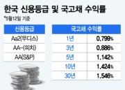 '한국채권 투자하기 딱 좋아'…외국인 밀려드는 이유