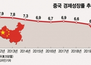 코로나19로 中 10년 경제발전목표 달성 흔들…시진핑도 포기
