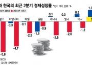 G7은 줄줄이 코로나19 침체인데…한국은 선방했다