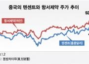 한국은 카카오·셀트리온 주가 급등, 중국엔 '이 기업'