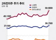 """""""때가 왔다""""…증권가에서 주목하는 2차전지주"""
