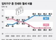 [단독]월세 안 늘었다는 정부, 알고보니 5년전 통계