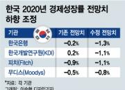 """한국 경제성장률 전망치 잇단 하향조정 """"V자 반등은 없다"""""""