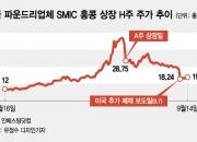 SMIC 美 제재로 주가 급락…2600억 해외직구족 손절 고민