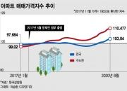 과연 집값이 문 대통령 취임 때 수준으로 떨어질까
