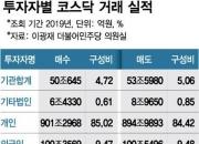 [단독]與, 코스닥 '사업손실준비금' 부활…동학개미 '러브콜'