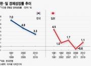일본의 '잃어버린 30년'…한국, 이것 같고 이것 다르다