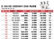 [단독]부동산임대 13살 사장님 연봉 9332만원…건보료 241만원 체납