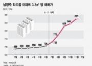 규제지역 김포·남양주에서 '구멍' 찾아낸 투자자들
