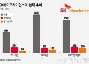 IPO 앞둔 'SK바이오사이언스' 백신강자 우뚝…SK바이오팜 뛰어넘나
