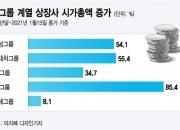 삼성·현대차·SK·LG 다 잘나가는데…5위 롯데는 왜 멈췄나?