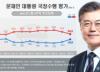 文대통령 지지율 43%…서울 '국민의힘'·부울경 '민주당' 우세