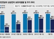 '삼성판 이익공유' 13조 배당에…국민연금 1조2500억 챙긴다
